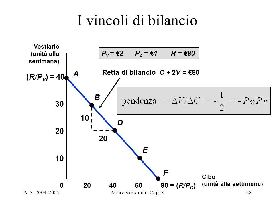 I vincoli di bilancio A (R/PV) = 40 B 30 10 D 20 20 E 10 F