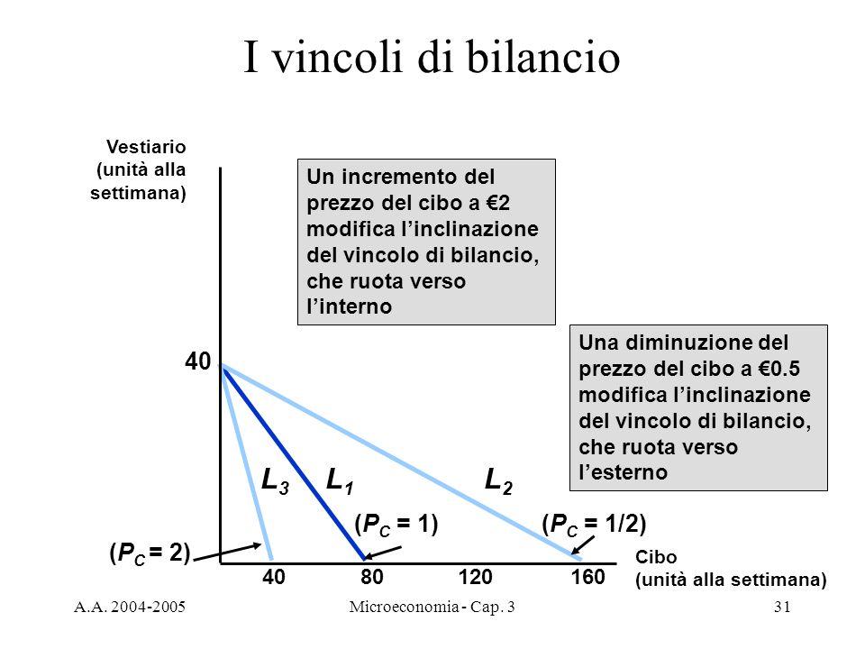 I vincoli di bilancio L1 L3 L2 40 (PC = 1) (PC = 1/2) (PC = 2)