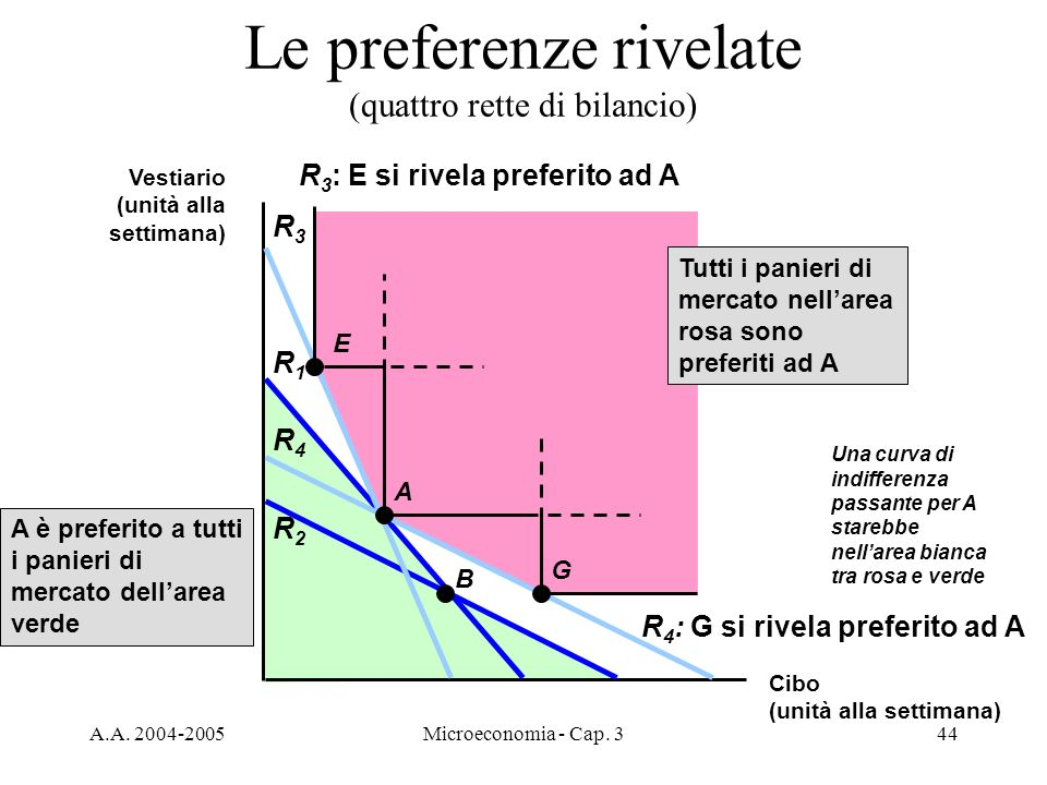 Le preferenze rivelate (quattro rette di bilancio)