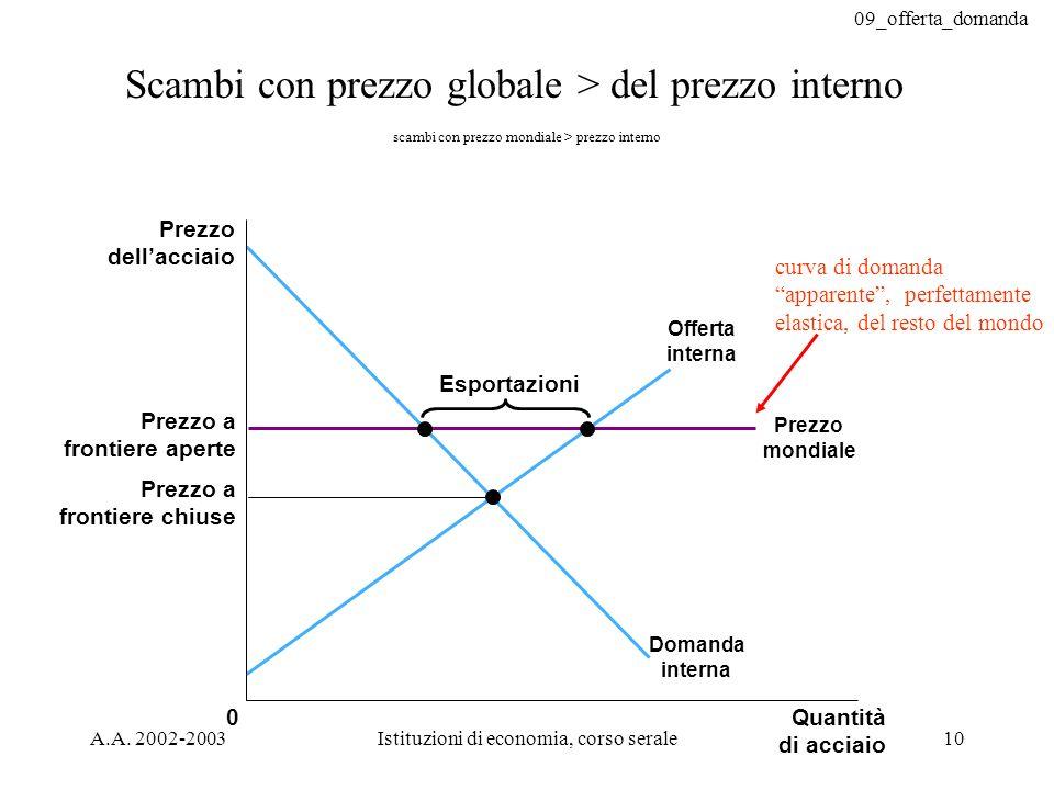 scambi con prezzo mondiale > prezzo interno