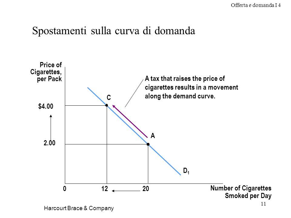 Spostamenti sulla curva di domanda
