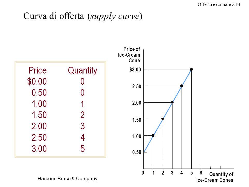 Curva di offerta (supply curve)