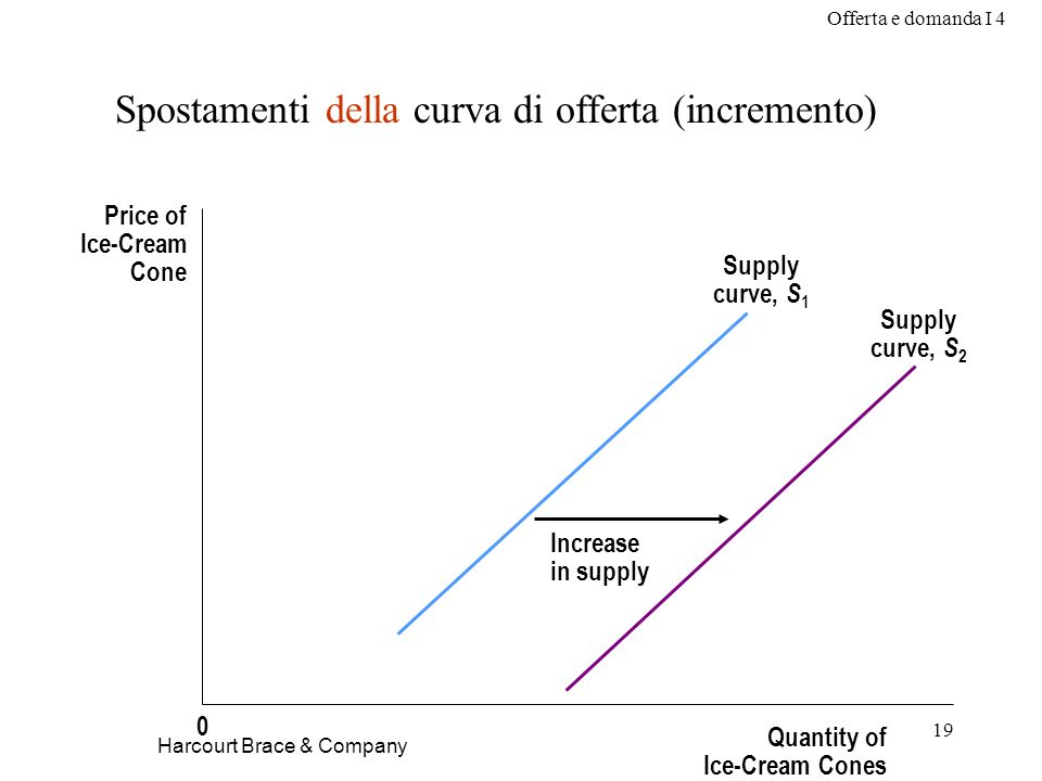 Spostamenti della curva di offerta (incremento)