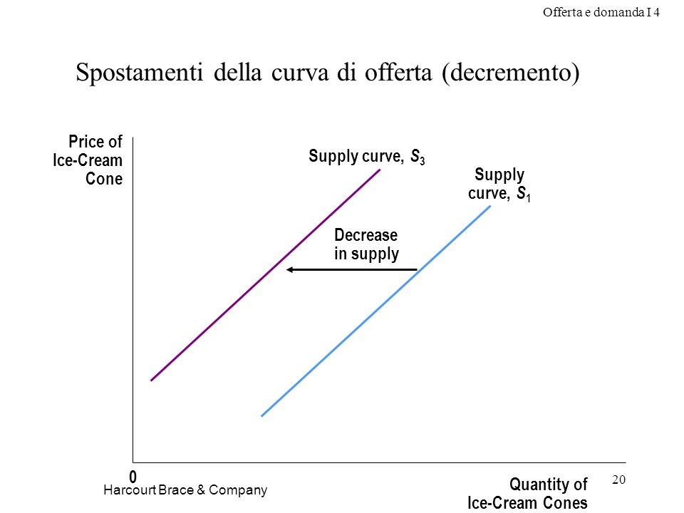 Spostamenti della curva di offerta (decremento)