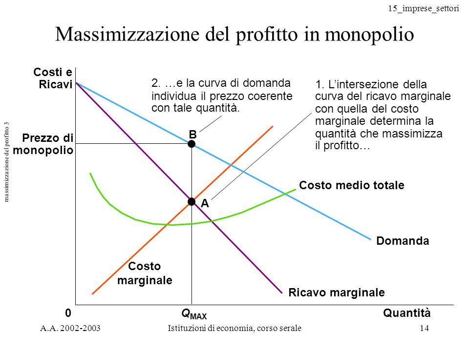 massimizzazione del profitto 3
