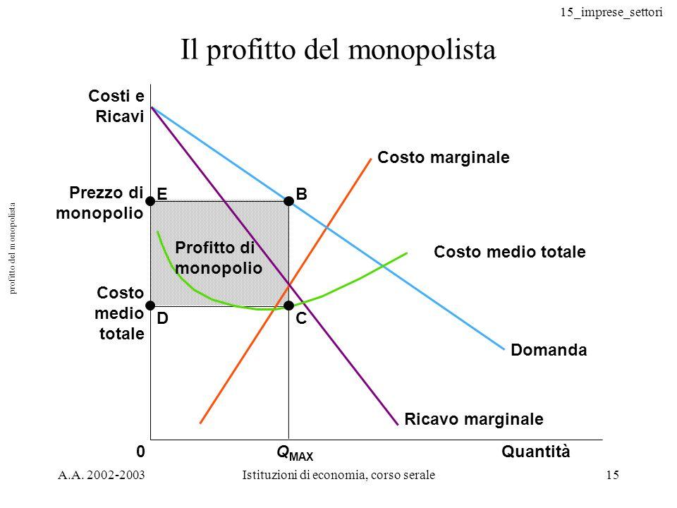 profitto del monopolista