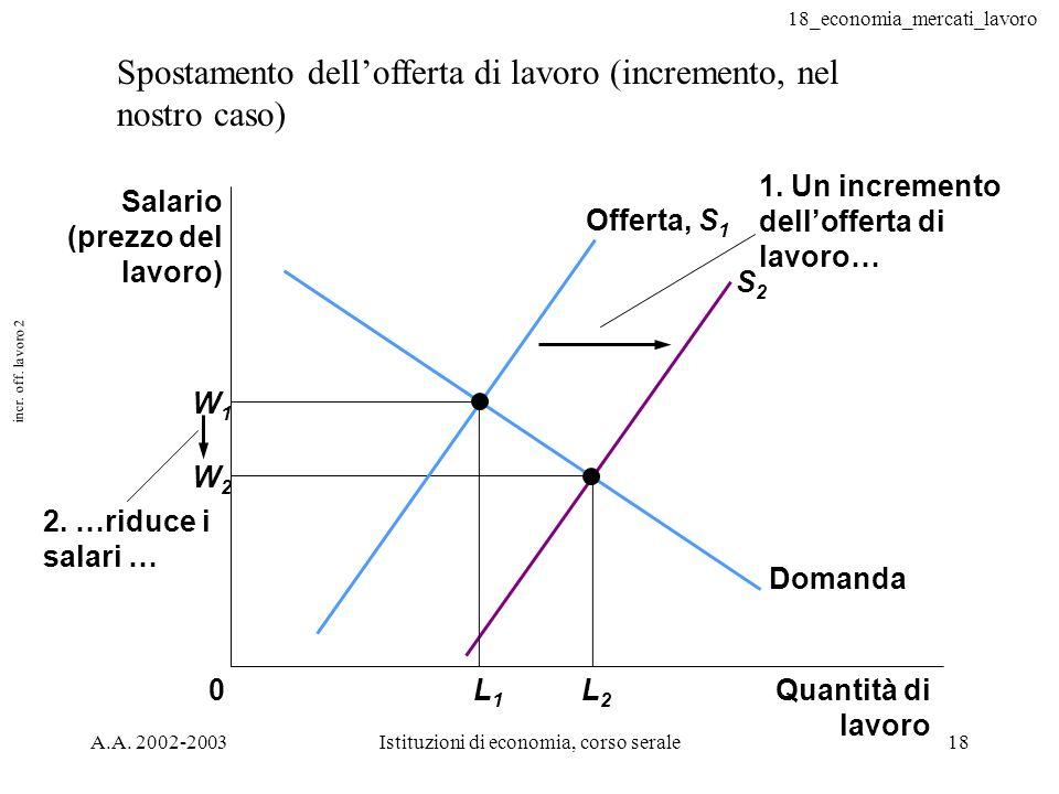 Istituzioni di economia, corso serale