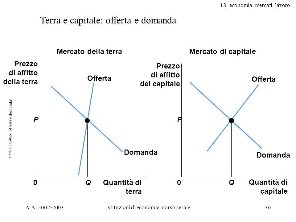 terra e capitale (offerta e domanda)