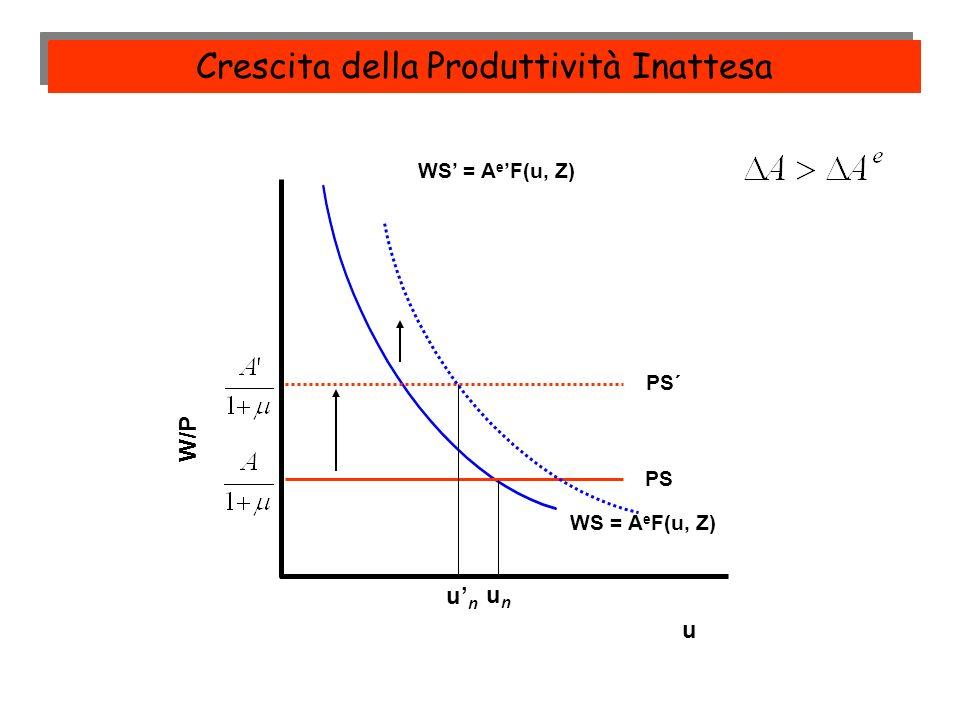 Crescita della Produttività Inattesa