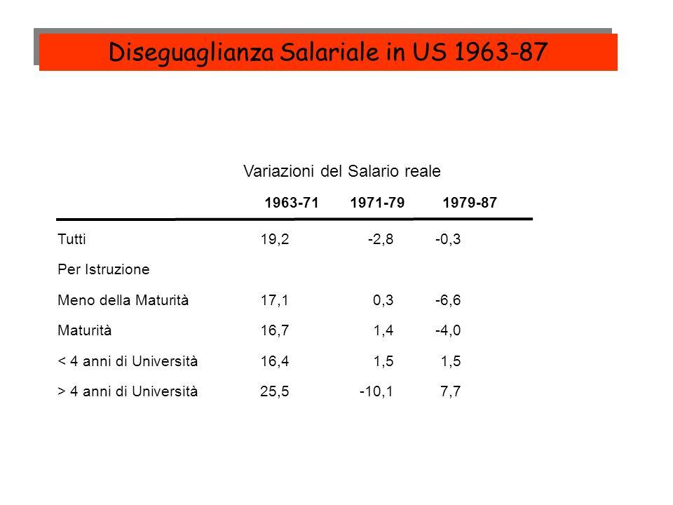 Diseguaglianza Salariale in US 1963-87