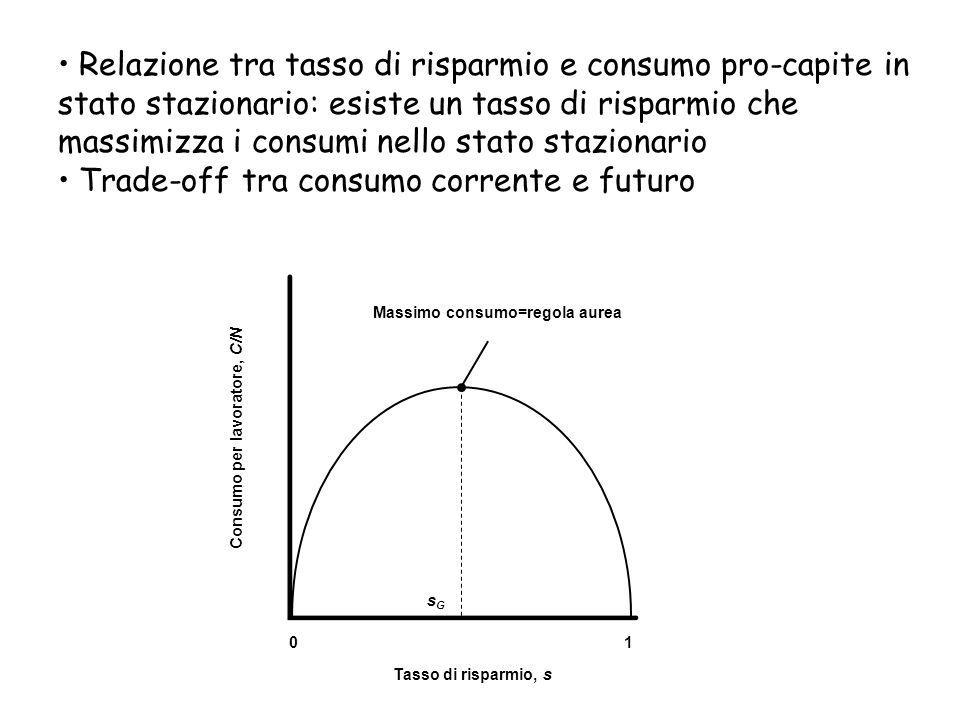 Consumo per lavoratore, C/N Massimo consumo=regola aurea