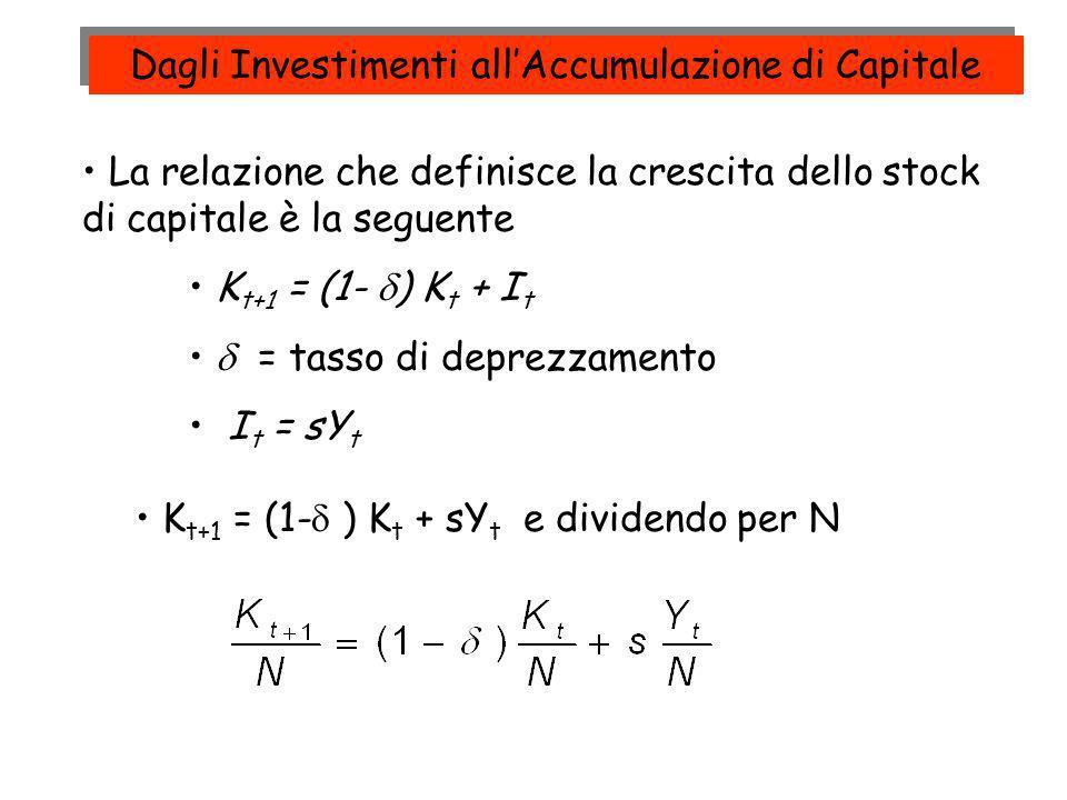 Dagli Investimenti all'Accumulazione di Capitale