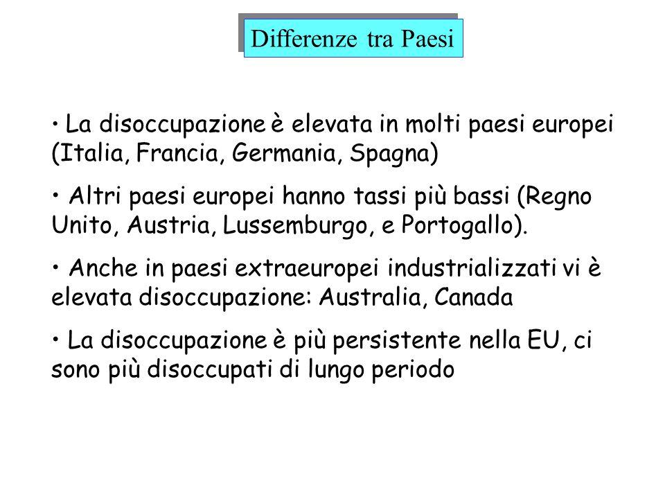 Differenze tra Paesi La disoccupazione è elevata in molti paesi europei (Italia, Francia, Germania, Spagna)