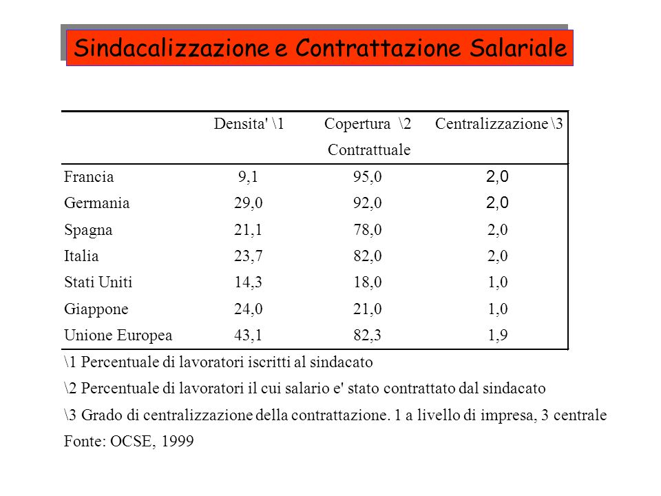 Sindacalizzazione e Contrattazione Salariale