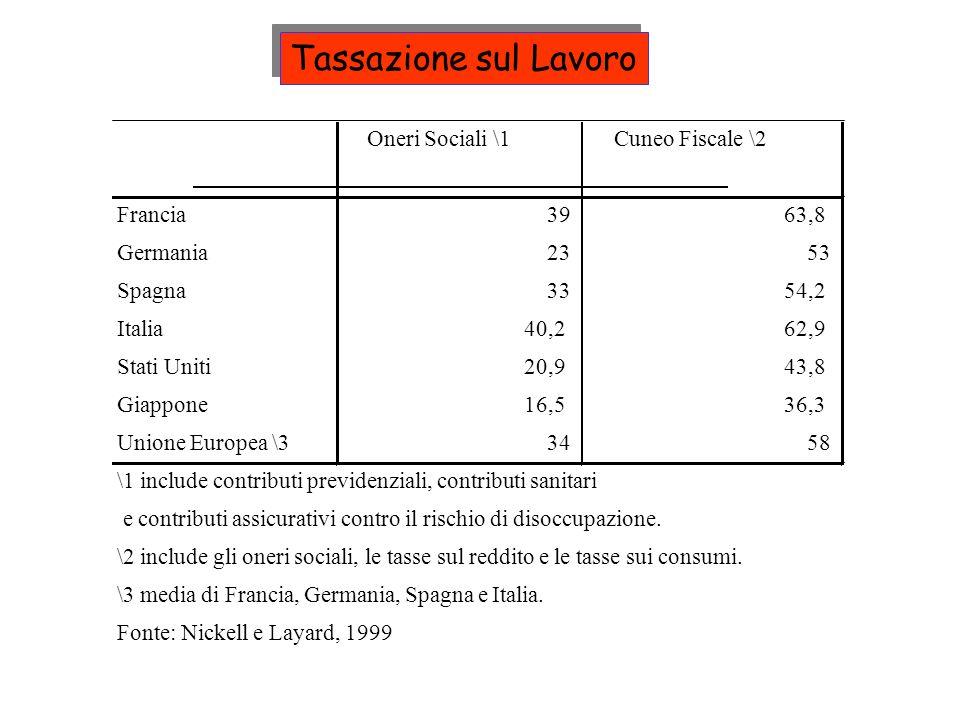 Tassazione sul Lavoro Oneri Sociali \1 Cuneo Fiscale \2 Francia 39