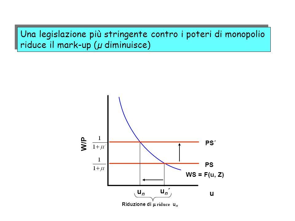 Una legislazione più stringente contro i poteri di monopolio riduce il mark-up (µ diminuisce)