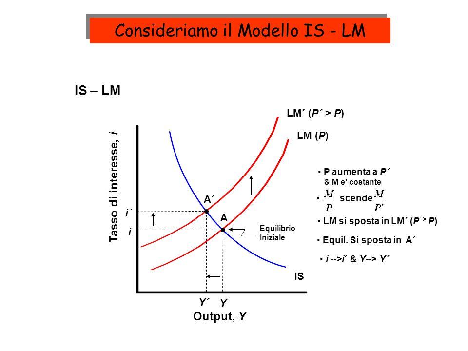 Consideriamo il Modello IS - LM