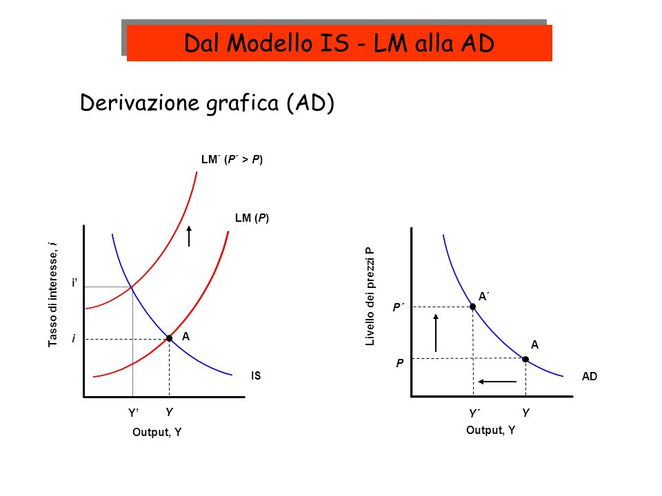 Dal Modello IS - LM alla AD