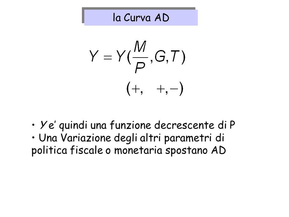 la Curva AD Y e' quindi una funzione decrescente di P.