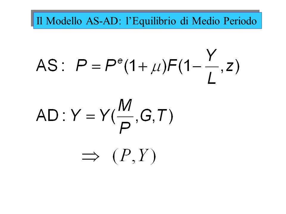 Il Modello AS-AD: l'Equilibrio di Medio Periodo