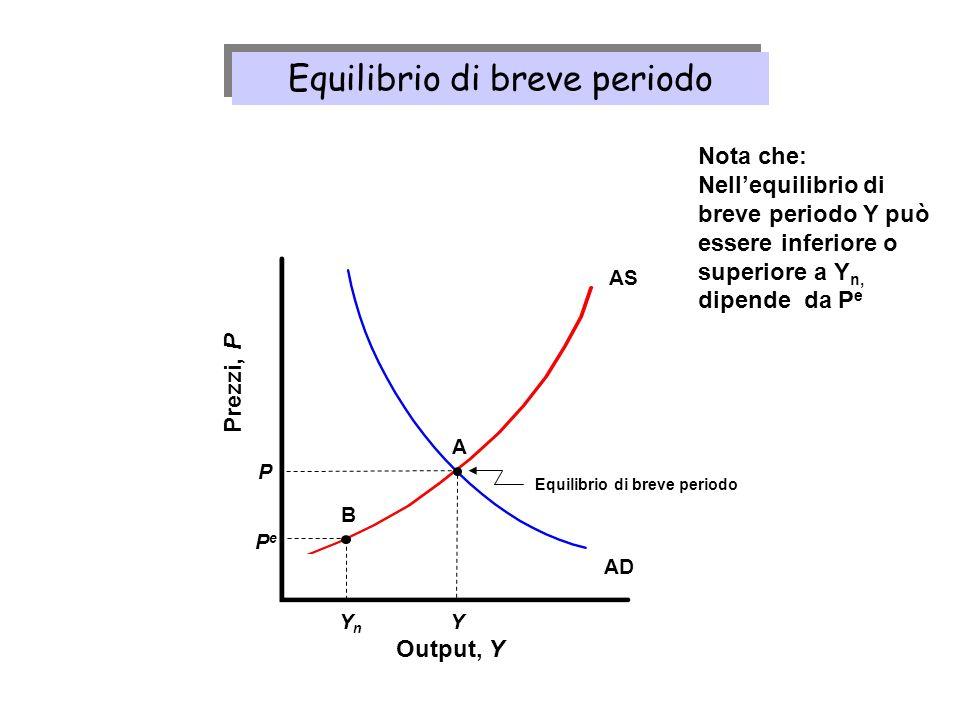 Equilibrio di breve periodo