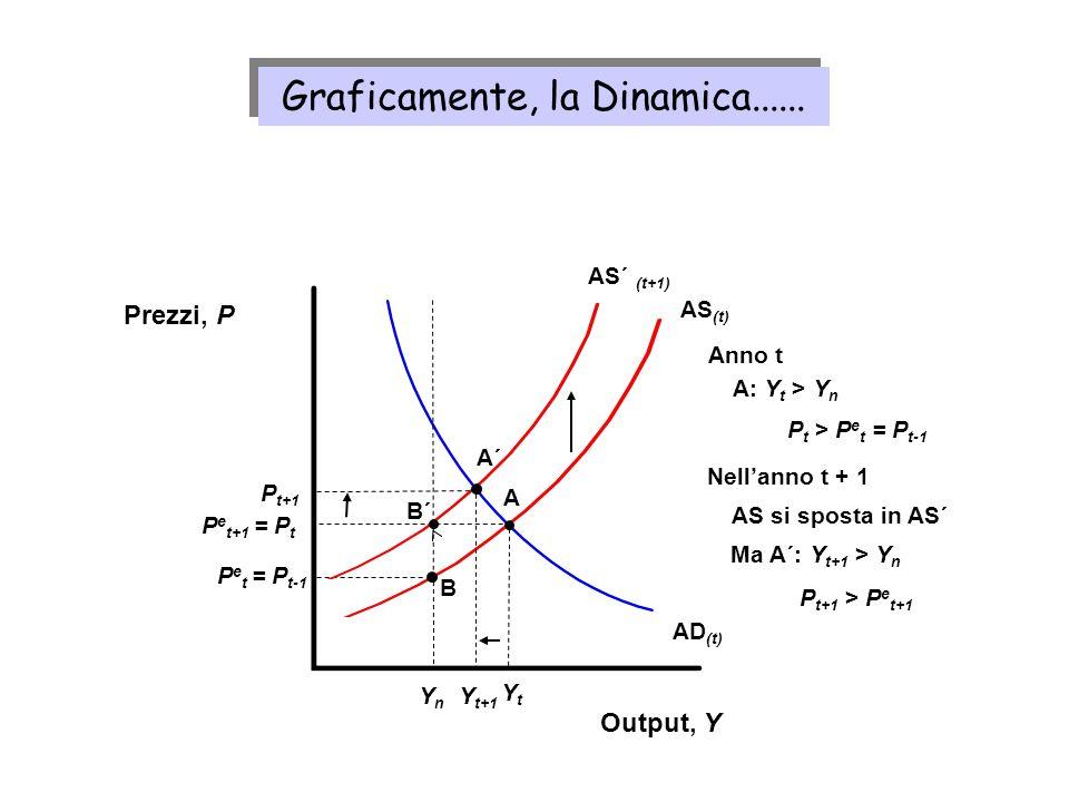 Graficamente, la Dinamica......