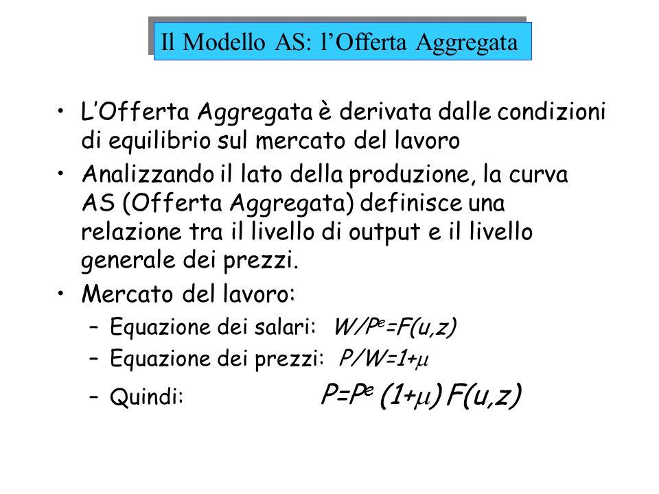 Il Modello AS: l'Offerta Aggregata