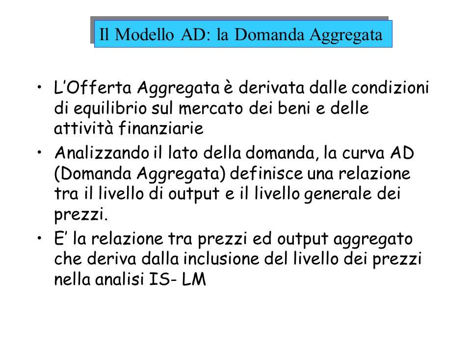 Il Modello AD: la Domanda Aggregata