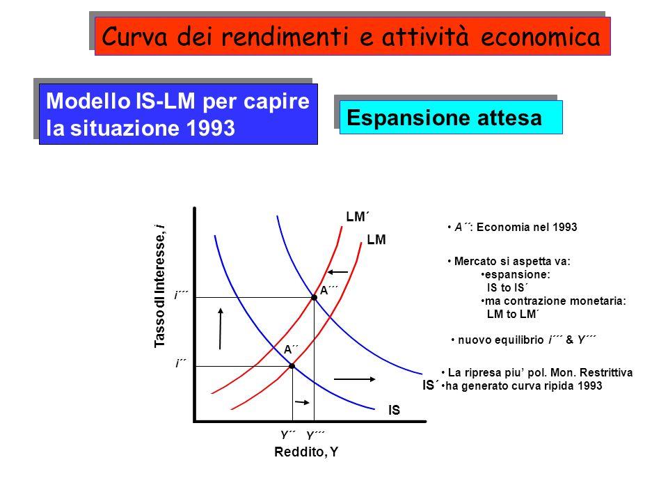 Curva dei rendimenti e attività economica