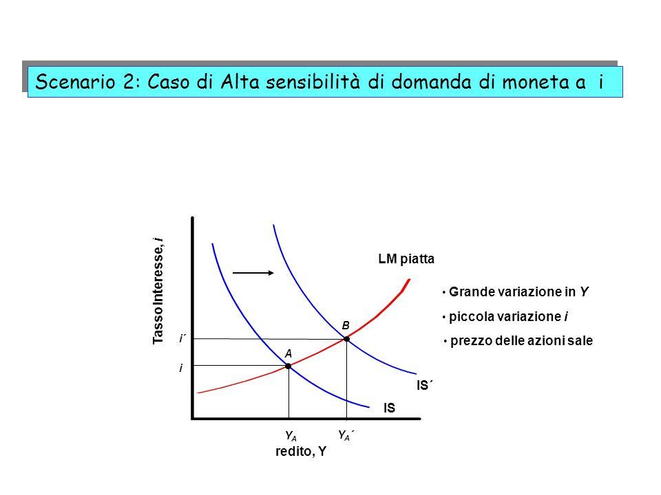 Scenario 2: Caso di Alta sensibilità di domanda di moneta a i