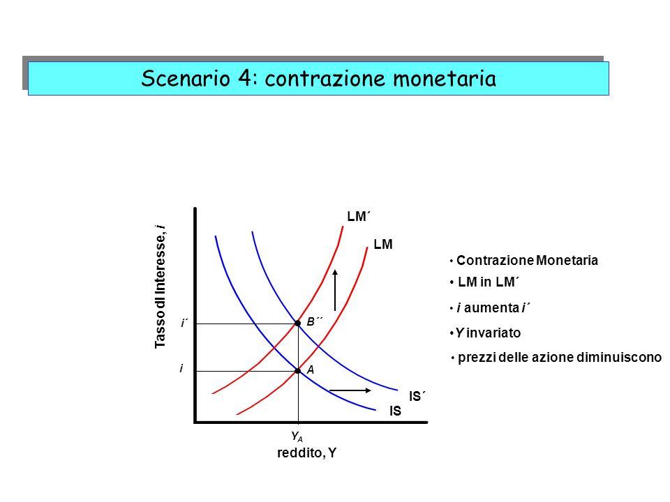 Scenario 4: contrazione monetaria