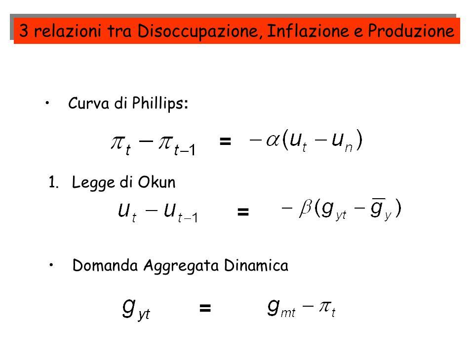 3 relazioni tra Disoccupazione, Inflazione e Produzione