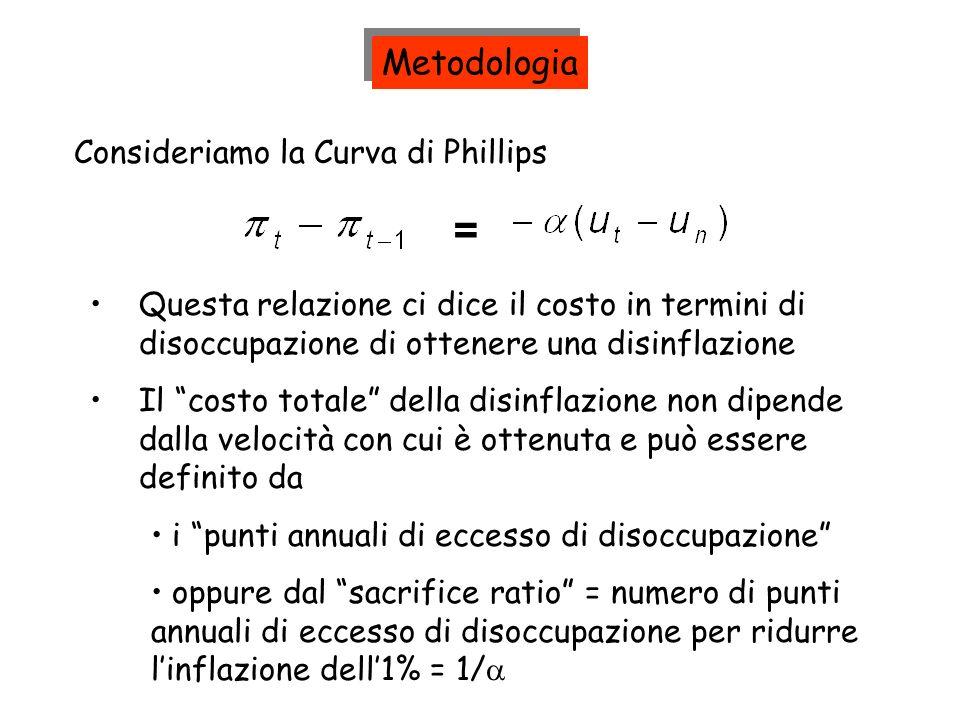 = Metodologia Consideriamo la Curva di Phillips