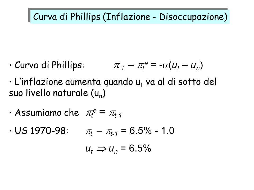 ut  un = 6.5% Curva di Phillips (Inflazione - Disoccupazione)