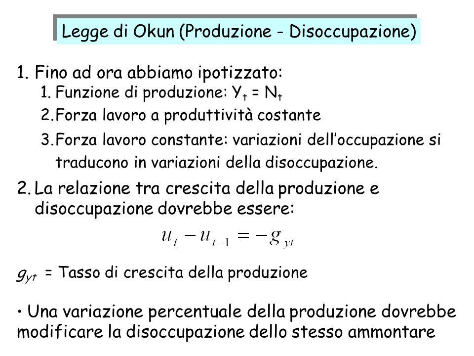Legge di Okun (Produzione - Disoccupazione)