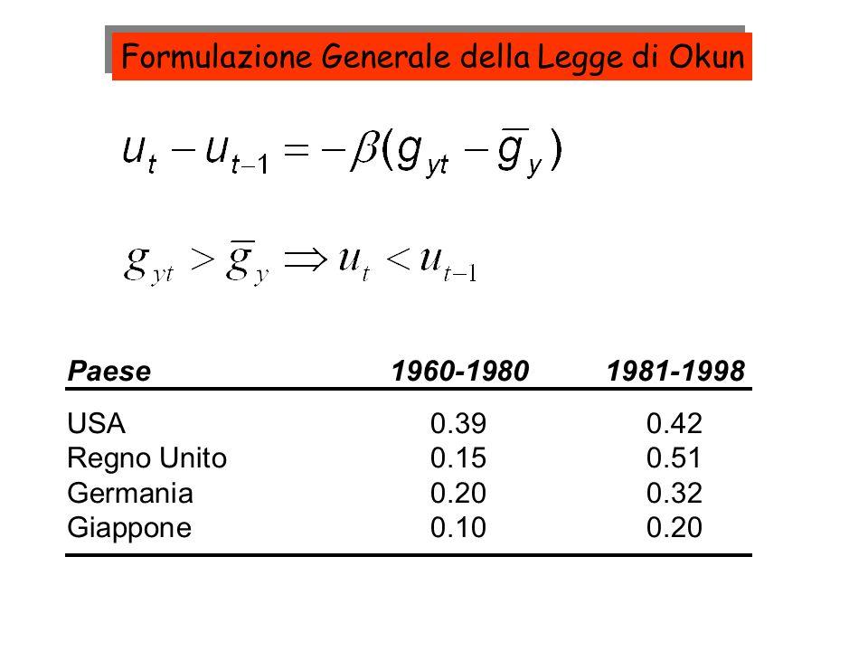 Formulazione Generale della Legge di Okun