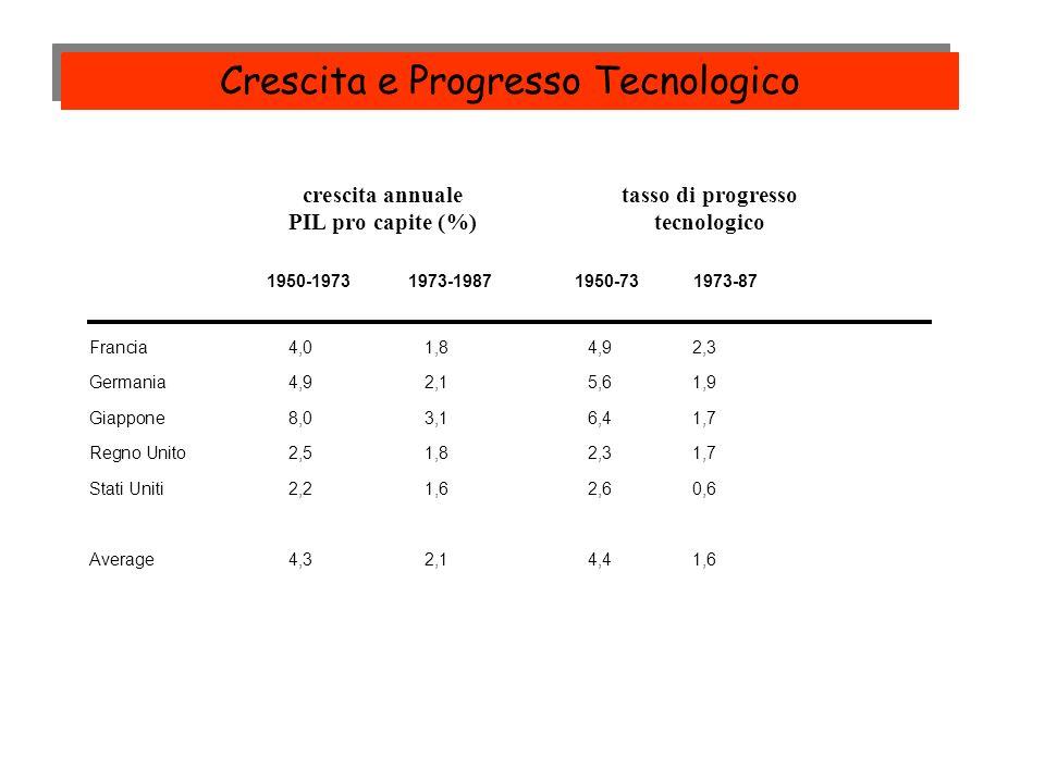 Crescita e Progresso Tecnologico