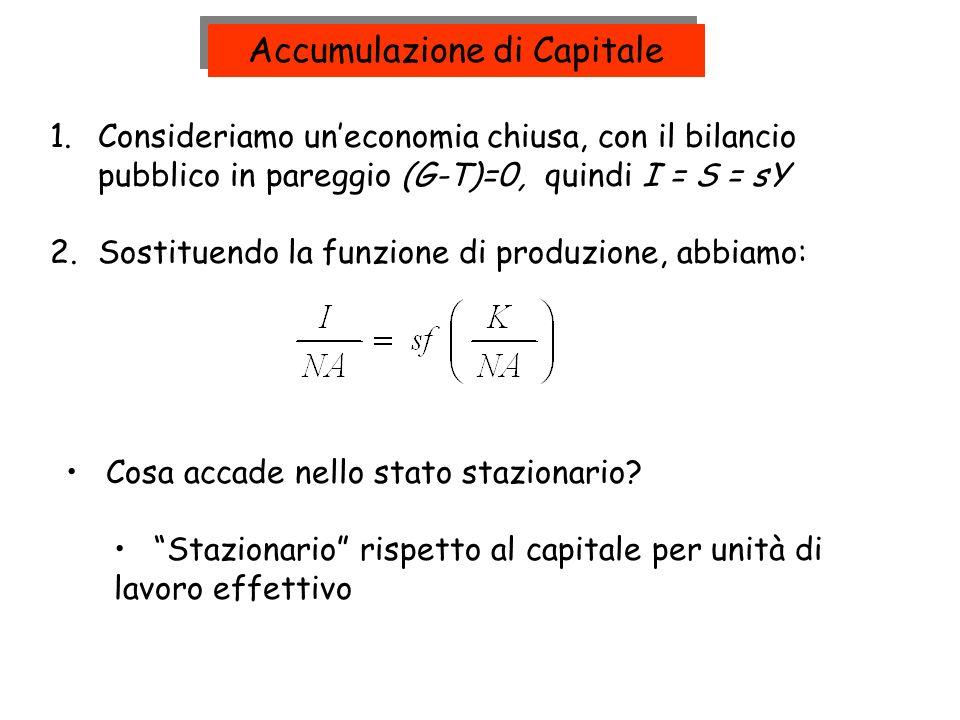 Accumulazione di Capitale