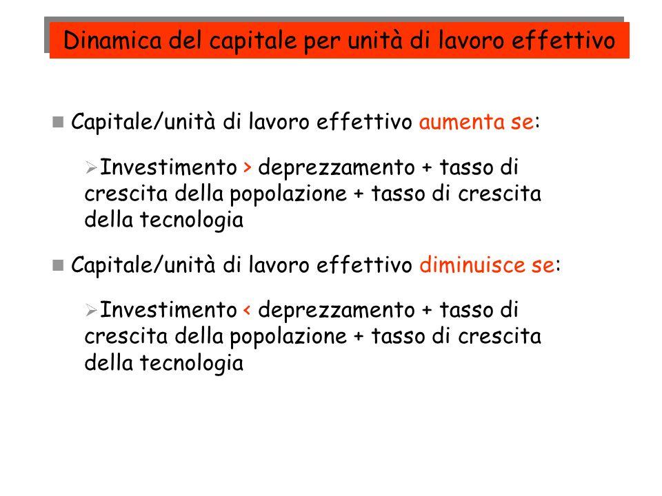 Dinamica del capitale per unità di lavoro effettivo