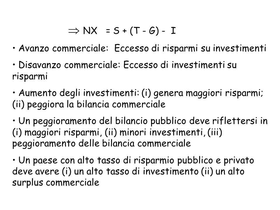  NX = S + (T - G) - I Avanzo commerciale: Eccesso di risparmi su investimenti. Disavanzo commerciale: Eccesso di investimenti su risparmi.