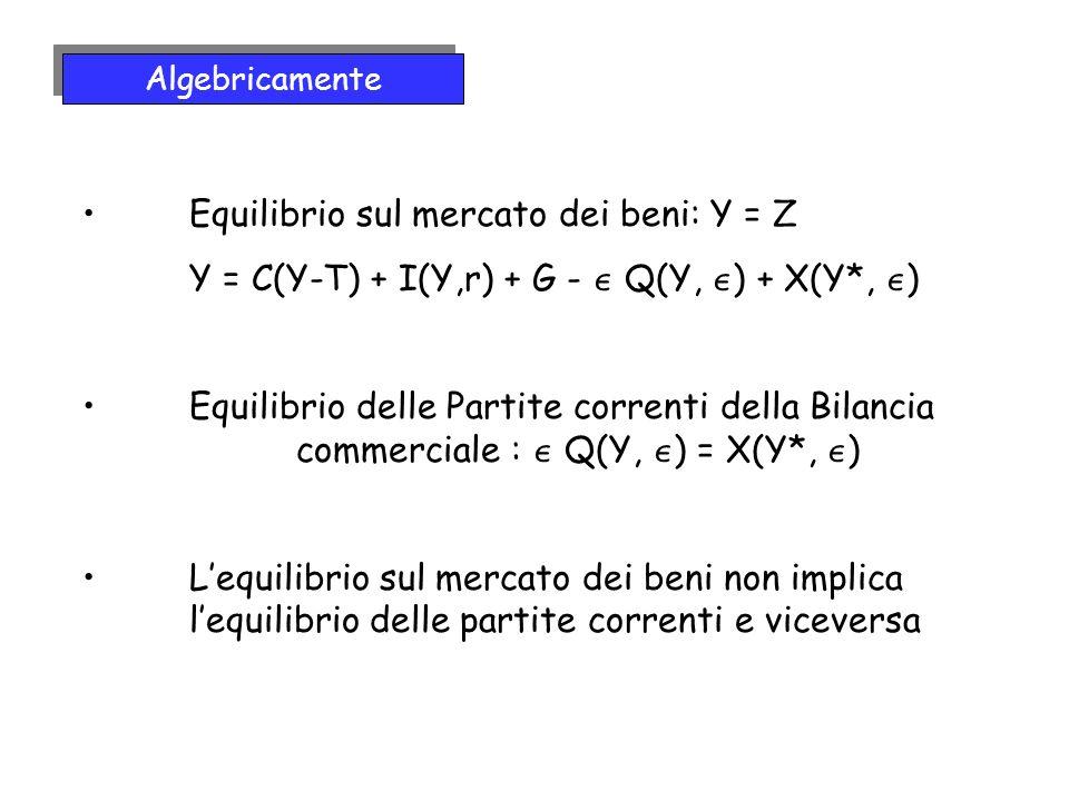 Equilibrio sul mercato dei beni: Y = Z