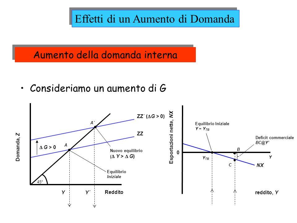 Aumento della domanda interna
