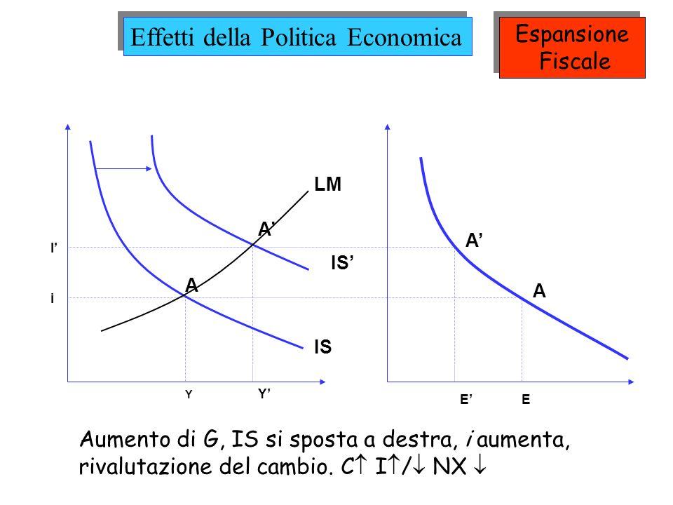 Effetti della Politica Economica