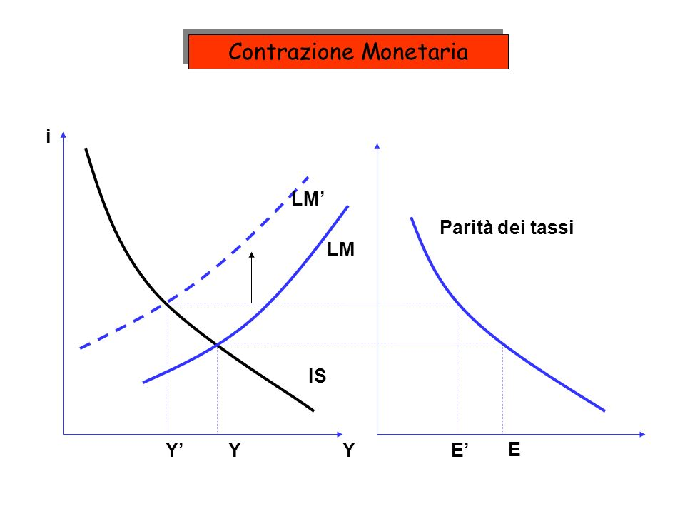 Contrazione Monetaria