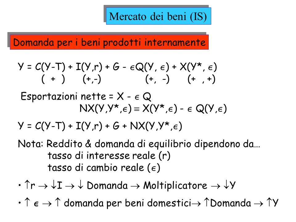 Mercato dei beni (IS) Domanda per i beni prodotti internamente