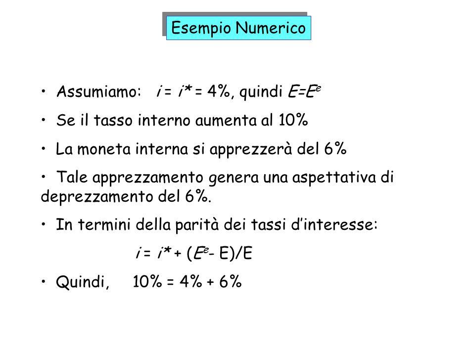 Esempio Numerico Assumiamo: i = i* = 4%, quindi E=Ee. Se il tasso interno aumenta al 10% La moneta interna si apprezzerà del 6%