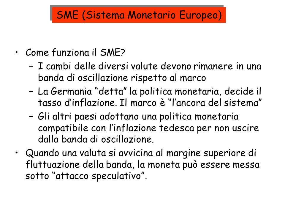 SME (Sistema Monetario Europeo)