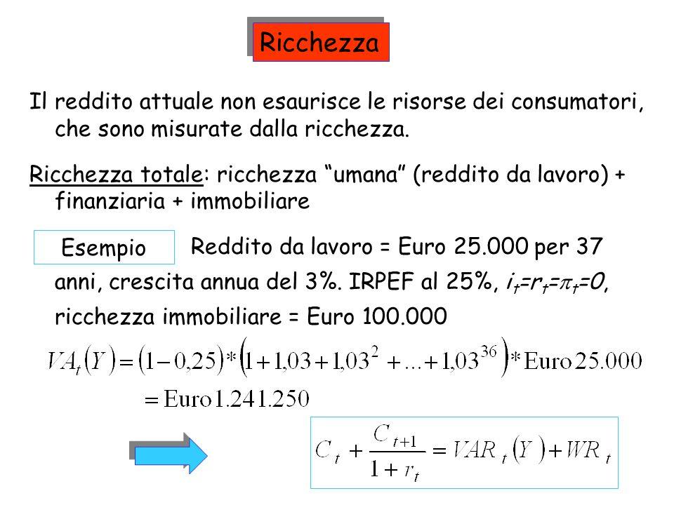 Ricchezza Il reddito attuale non esaurisce le risorse dei consumatori, che sono misurate dalla ricchezza.