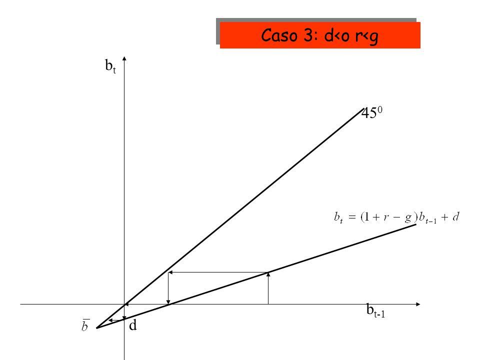 Caso 3: d<o r<g bt 450 bt-1 d