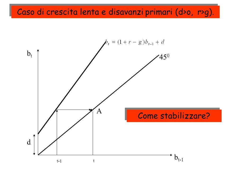 Caso di crescita lenta e disavanzi primari (d>o, r>g).